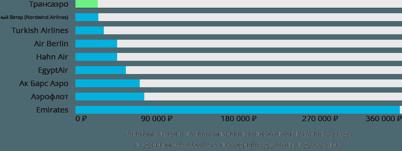 Динамика цен в зависимости от авиакомпании, совершающей перелет из Казани в Хургаду