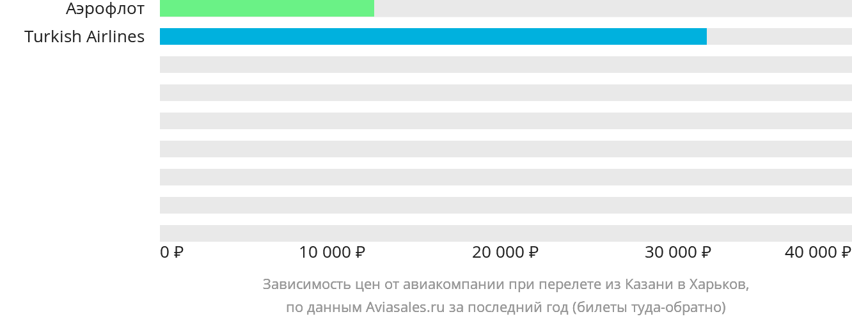 Динамика цен в зависимости от авиакомпании, совершающей перелет из Казани в Харьков