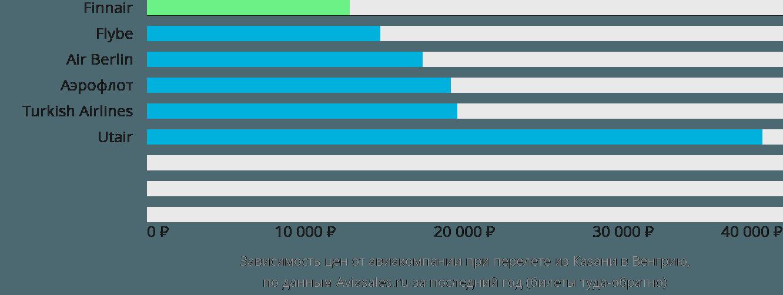 Динамика цен в зависимости от авиакомпании, совершающей перелёт из Казани в Венгрию
