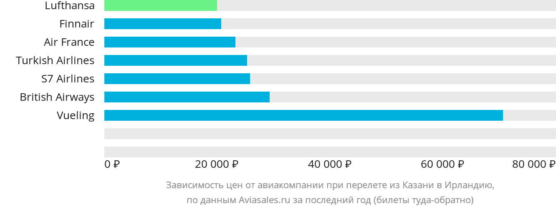 Динамика цен в зависимости от авиакомпании, совершающей перелет из Казани в Ирландию