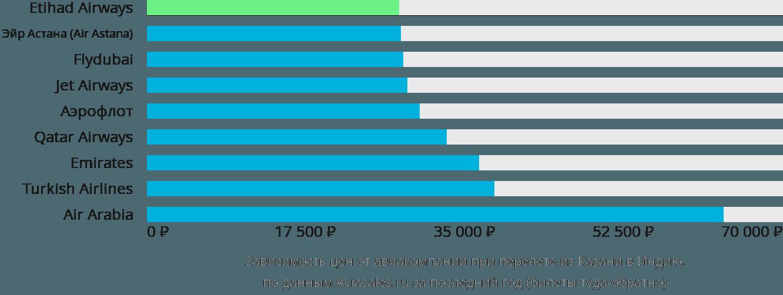 Динамика цен в зависимости от авиакомпании, совершающей перелет из Казани в Индию
