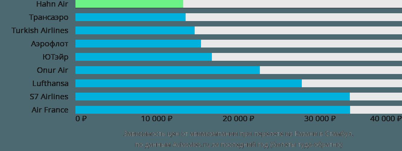 Купить авиабилет казань-краснодар стоимость билета на самолет в пермь