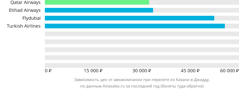Динамика цен в зависимости от авиакомпании, совершающей перелет из Казани в Джидду