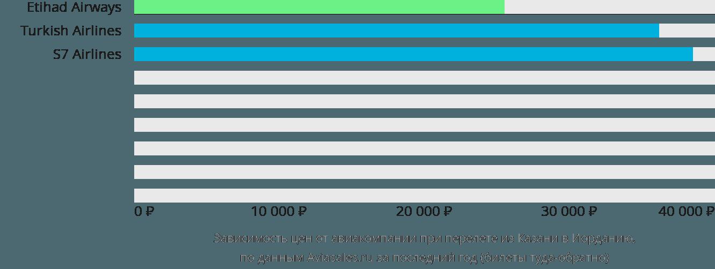 Динамика цен в зависимости от авиакомпании, совершающей перелет из Казани в Иорданию