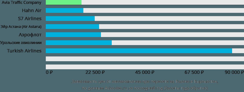Динамика цен в зависимости от авиакомпании, совершающей перелёт из Казани в Кыргызстан