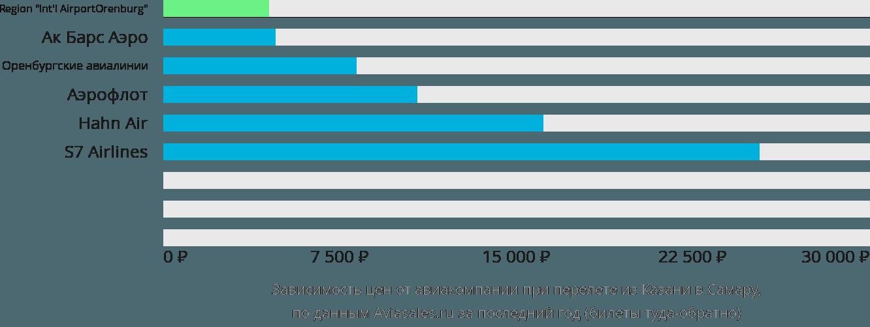 Динамика цен в зависимости от авиакомпании, совершающей перелет из Казани в Самару