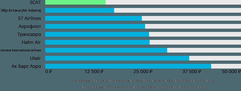 Динамика цен в зависимости от авиакомпании, совершающей перелет из Казани в Казахстан