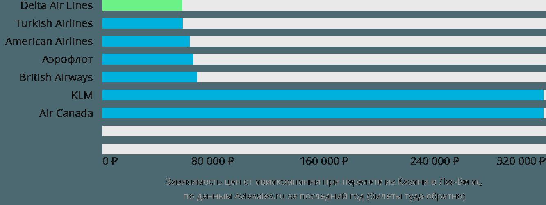 Динамика цен в зависимости от авиакомпании, совершающей перелет из Казани в Лас-Вегас