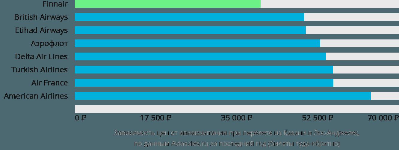 Динамика цен в зависимости от авиакомпании, совершающей перелет из Казани в Лос-Анджелес