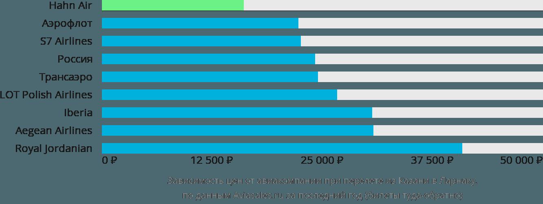 Динамика цен в зависимости от авиакомпании, совершающей перелет из Казани в Ларнаку