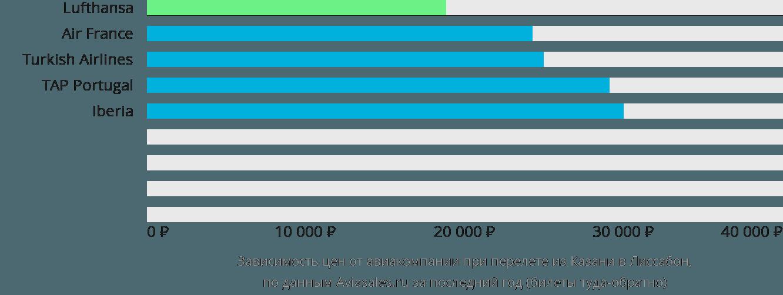 Динамика цен в зависимости от авиакомпании, совершающей перелет из Казани в Лиссабон