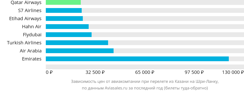 Динамика цен в зависимости от авиакомпании, совершающей перелет из Казани на Шри-Ланку