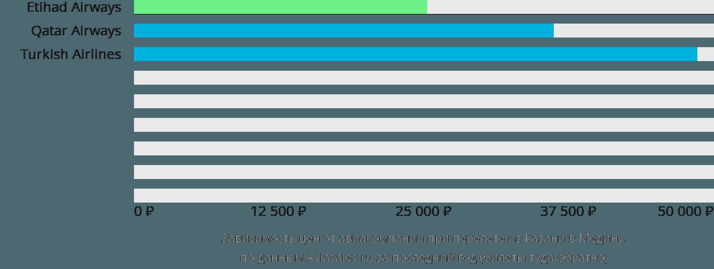 Динамика цен в зависимости от авиакомпании, совершающей перелет из Казани в Медину