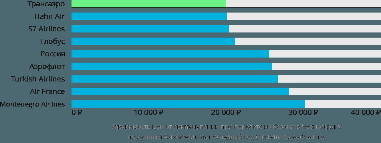 Динамика цен в зависимости от авиакомпании, совершающей перелет из Казани в Черногорию