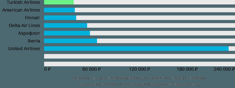 Динамика цен в зависимости от авиакомпании, совершающей перелет из Казани в Майами