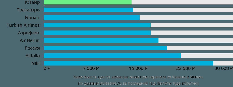 Динамика цен в зависимости от авиакомпании, совершающей перелет из Казани в Милан