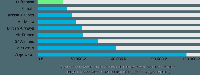 Динамика цен в зависимости от авиакомпании, совершающей перелет из Казани на Мальту