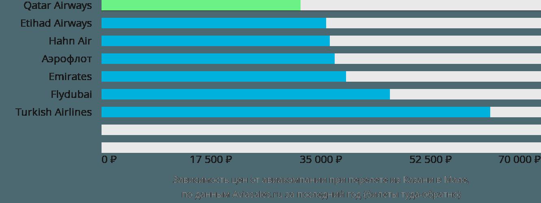 Динамика цен в зависимости от авиакомпании, совершающей перелет из Казани в Мале