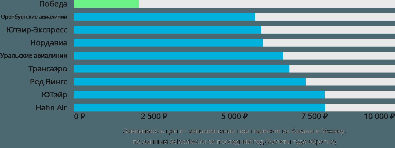 Динамика цен в зависимости от авиакомпании, совершающей перелет из Казани в Москву