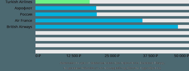 Динамика цен в зависимости от авиакомпании, совершающей перелет из Казани в Ниццу