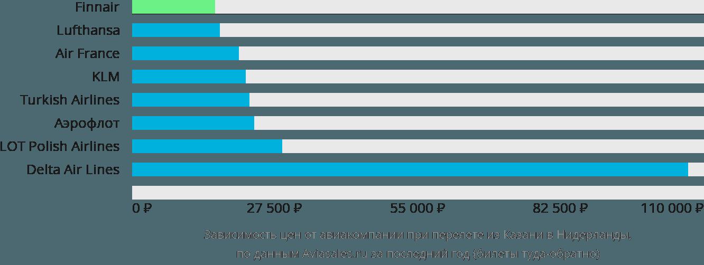 Динамика цен в зависимости от авиакомпании, совершающей перелёт из Казани в Нидерланды