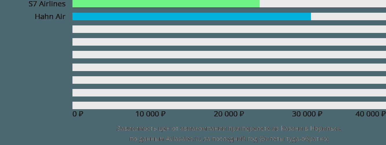 Динамика цен в зависимости от авиакомпании, совершающей перелет из Казани в Норильск
