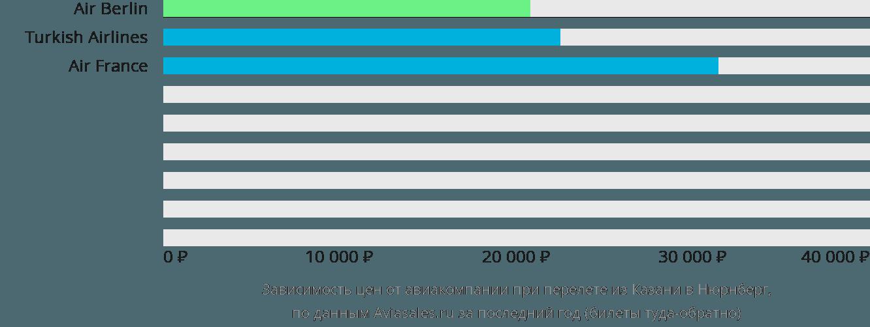 Динамика цен в зависимости от авиакомпании, совершающей перелет из Казани в Нюрнберг