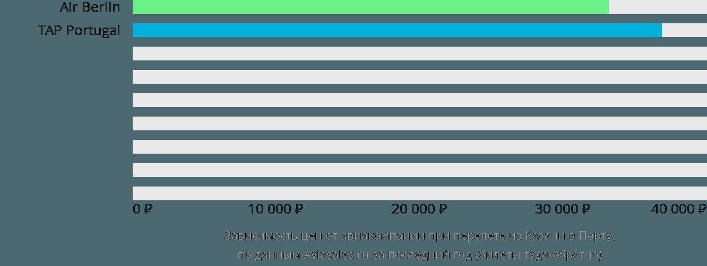 Динамика цен в зависимости от авиакомпании, совершающей перелет из Казани в Порту