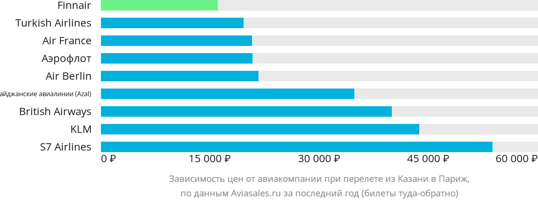 Динамика цен в зависимости от авиакомпании, совершающей перелет из Казани в Париж