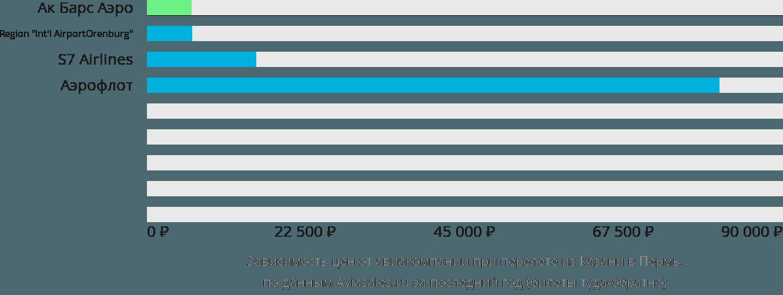 Динамика цен в зависимости от авиакомпании, совершающей перелет из Казани в Пермь