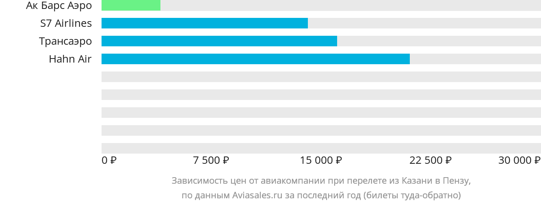 Динамика цен в зависимости от авиакомпании, совершающей перелет из Казани в Пензу