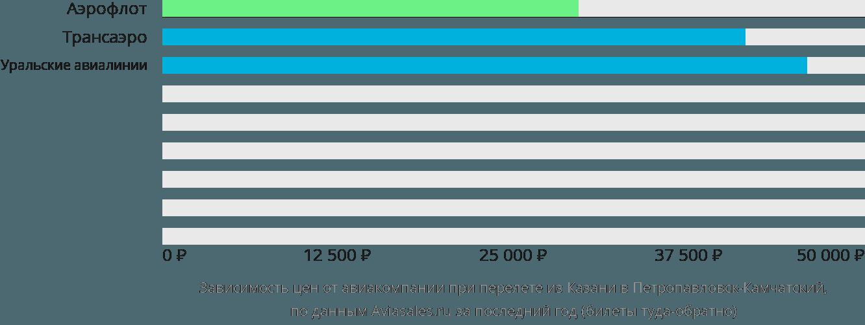 Динамика цен в зависимости от авиакомпании, совершающей перелет из Казани в Петропавловск-Камчатский