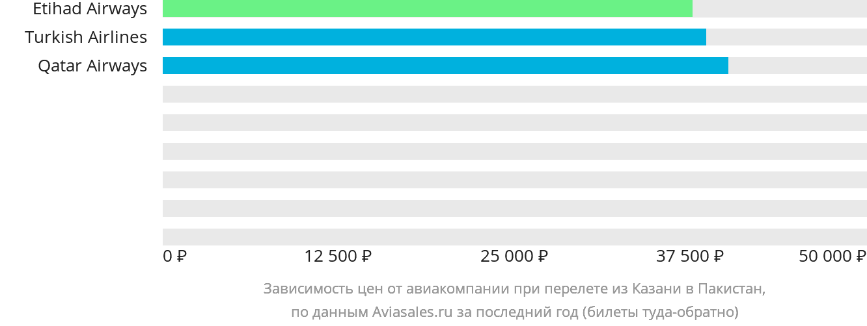 Динамика цен в зависимости от авиакомпании, совершающей перелет из Казани в Пакистан