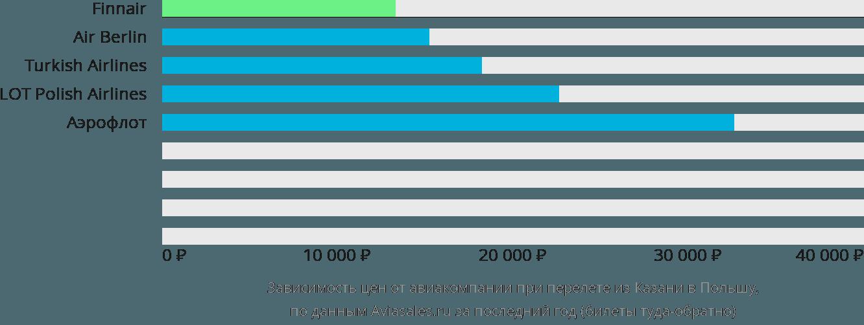 Динамика цен в зависимости от авиакомпании, совершающей перелёт из Казани в Польшу
