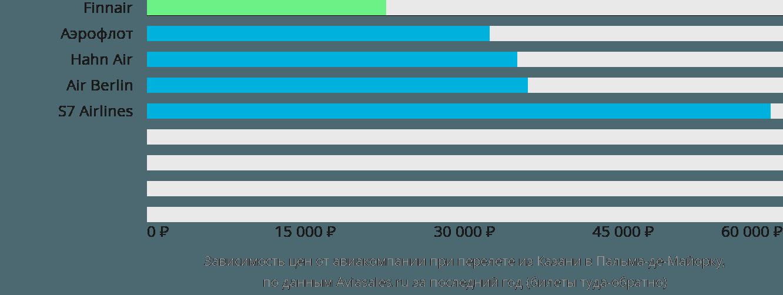 Динамика цен в зависимости от авиакомпании, совершающей перелет из Казани в Пальма-де-Майорку