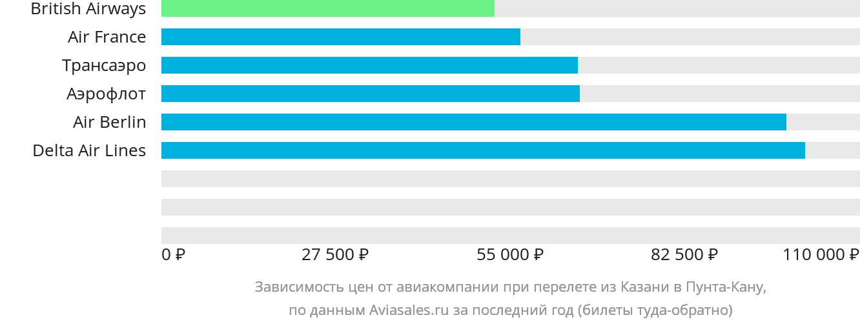 Динамика цен в зависимости от авиакомпании, совершающей перелет из Казани в Пунта-Кану
