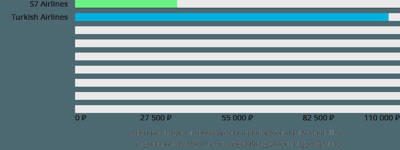Динамика цен в зависимости от авиакомпании, совершающей перелет из Казани в Пулу