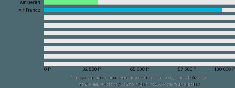 Динамика цен в зависимости от авиакомпании, совершающей перелет из Казани в Рейкьявик