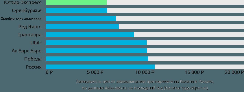 Динамика цен в зависимости от авиакомпании, совершающей перелет из Казани в Россию
