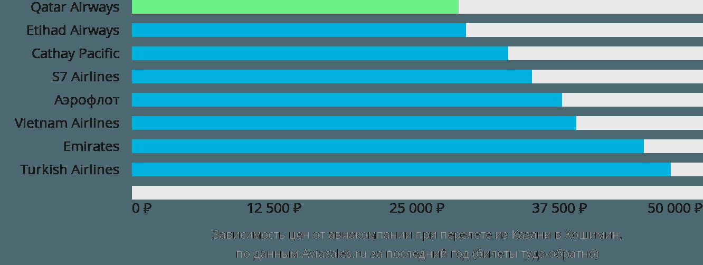 Динамика цен в зависимости от авиакомпании, совершающей перелет из Казани в Хошимин