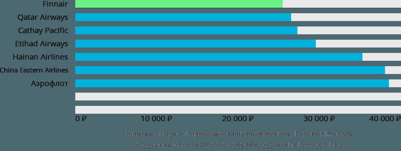 Динамика цен в зависимости от авиакомпании, совершающей перелет из Казани в Шанхай