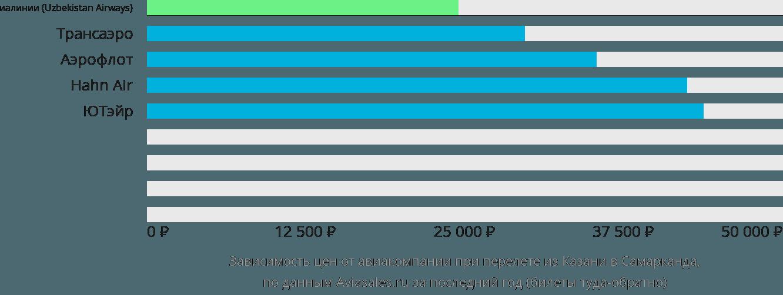 Динамика цен в зависимости от авиакомпании, совершающей перелет из Казани в Самарканда