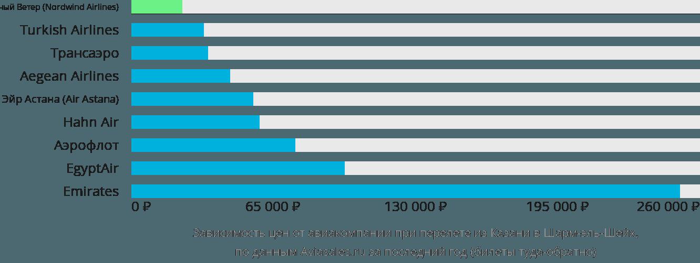 Динамика цен в зависимости от авиакомпании, совершающей перелет из Казани в Шарм-эль-Шейх