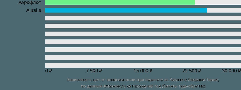 Динамика цен в зависимости от авиакомпании, совершающей перелет из Казани в Ламеция-Терме