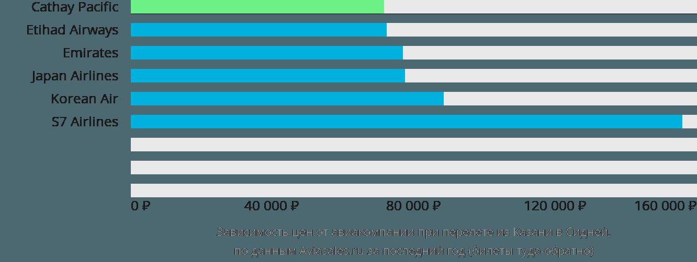 Динамика цен в зависимости от авиакомпании, совершающей перелет из Казани в Сидней