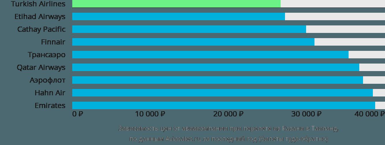 Динамика цен в зависимости от авиакомпании, совершающей перелёт из Казани в Таиланд