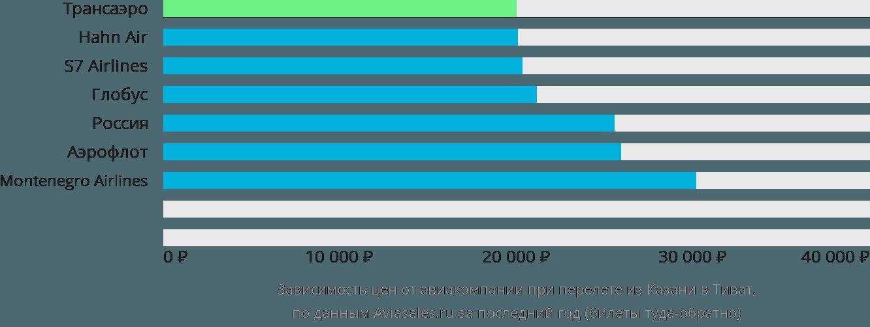 Динамика цен в зависимости от авиакомпании, совершающей перелет из Казани в Тиват