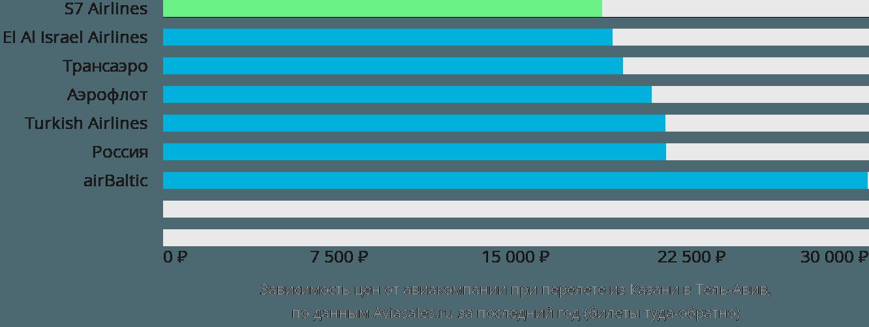 Динамика цен в зависимости от авиакомпании, совершающей перелет из Казани в Тель-Авив