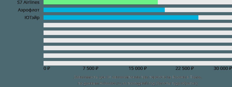 Динамика цен в зависимости от авиакомпании, совершающей перелет из Казани в Томск