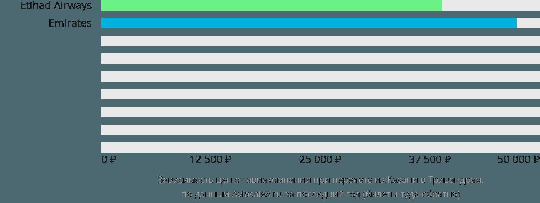 Динамика цен в зависимости от авиакомпании, совершающей перелет из Казани в Тривандрам